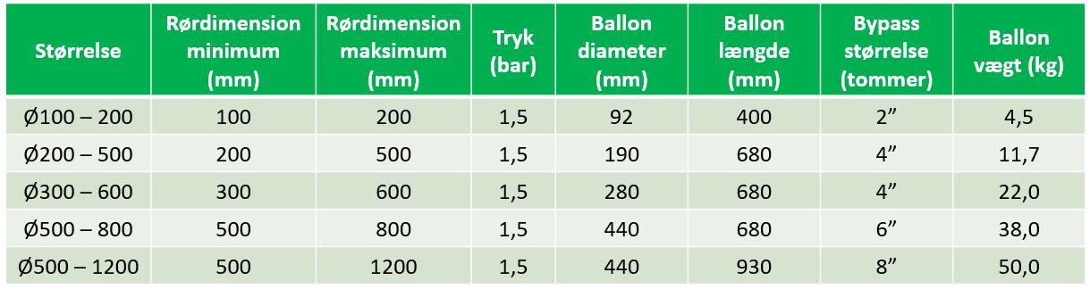 Rørballoner med stort bypass dimensioner